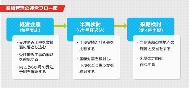 業績管理の運営フロー図