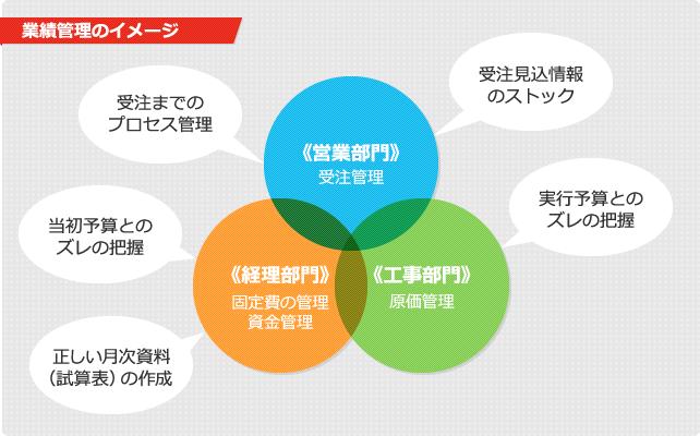 業績管理のイメージ
