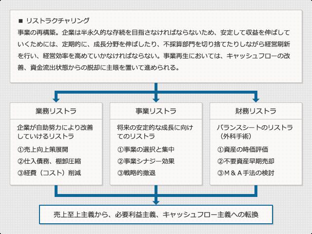 建設業の基本的なフロー図